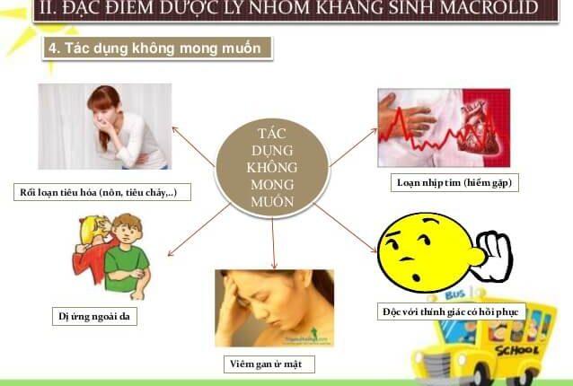 tac_dung_phu_cua_nhom_macrolid